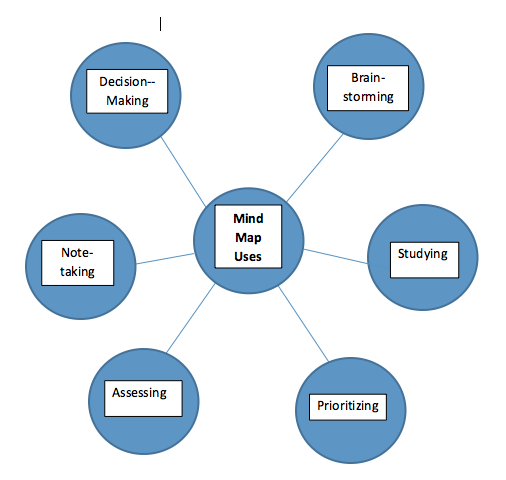 Mind Mapping: A Technique for Metacognition - Improve with